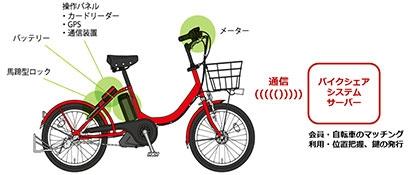 ハンドルにメーター、サドルと後輪の間に操作パネル(カードリーダー、GPS、通信装置)、バッテリー、馬蹄型ロックを搭載。次世代コミュニティサイクルシステムサーバーとの通信により、会員・自転車のマッチング利用・位置把握、鍵の発行を行う。 (画像提供:日本電信電話)