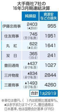7商社、資源安で損失1・3兆円 三菱と三井が赤字、3月決算 画像1