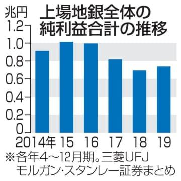 上場地銀6割が業績悪化 4~12月、利息収入低迷 画像1