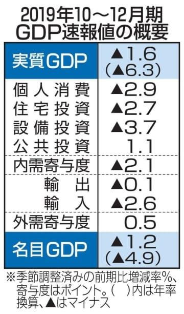 GDP、年率6.3%減 10~12月、増税や災害響く 画像1
