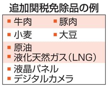 中国、対米追加関税1年免除 豚肉など696品目 画像1