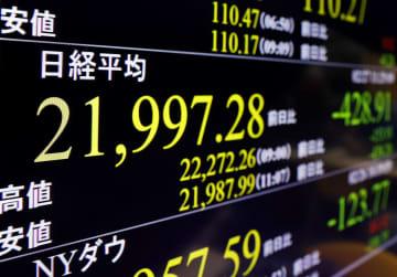 東証、午前終値2万2025円 4カ月半ぶり安値 画像1