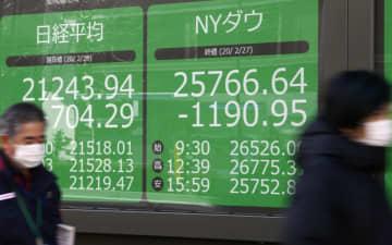 東証、午前終値は2万1184円 午後には一時900円超急落 画像1