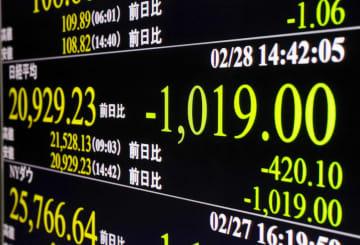 東証、一時1000円超の急落 週間下げ幅はリーマン以来 画像1