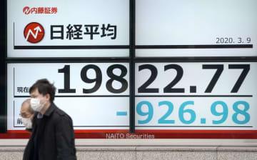 東証、一時2万円割れ 1200円安、コロナショック 画像1