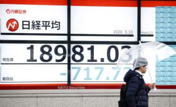 東証、一時1万9000円割れ 買い戻しも、値動き不安定 画像1