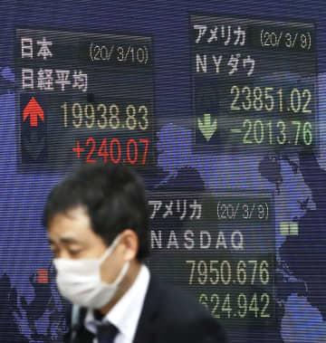 東証乱高下、3日ぶり反発 米経済対策、円安が支え 画像1