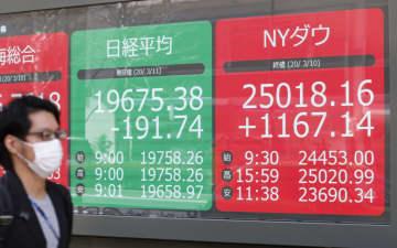 東証、午前終値は1万9707円 一時300円超下げ、不安が再燃 画像1