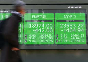 東証、午前終値は1万8412円 今年4回目の千円下げ 画像1