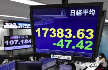 東証、午前終値は1万7449円 売り買い交錯、金融緩和期待も 画像1