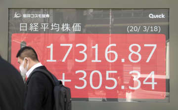 東証、午前終値1万7308円 米景気対策を好感 画像1