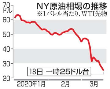NY原油、18年ぶり安値 22ドル台、需要減を懸念 画像1