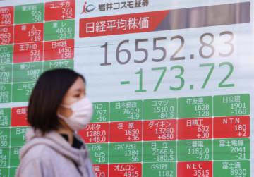 東証続落、173円安 アジア市場の総崩れで 画像1