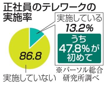 テレワーク実施、正社員は13% 半数が「初」、民間調査 画像1