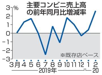 コンビニ7社の売上高2.6%増 新型コロナ、衛生用品に需要 画像1