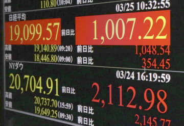 東証、午前終値は1万9129円 大幅続伸、米経済対策への期待で 画像1