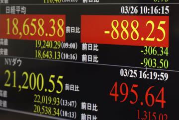 東証、午前終値1万8803円 一時900円超下落 画像1