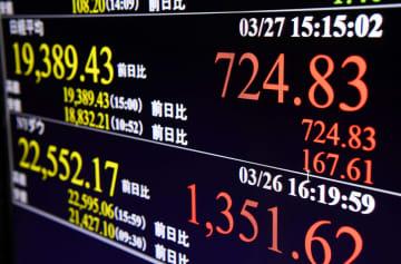 東証急反発、終値は724円高 週間上げ幅、計2836円で最大 画像1