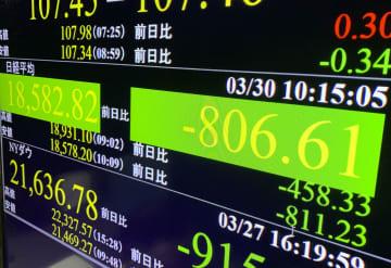 東証午前終値、1万8762円 志村さん死去で売り加速 画像1