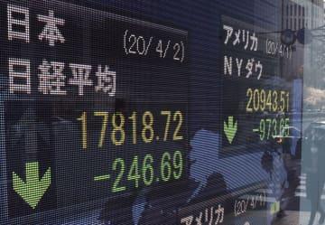 東証4日続落、246円安 新型コロナ感染者増を警戒 画像1