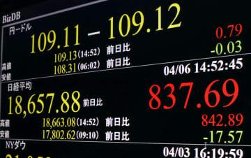 東証大幅続伸、756円高 欧米の感染対策に期待 画像1