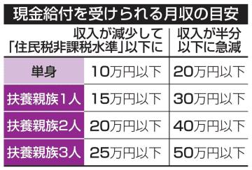 現金給付、単身月収10万円以下 扶養親族2人は20万円以下 画像1