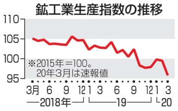 3月の鉱工業生産、3.7%低下 コロナ響き判断引き下げ 画像1