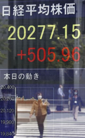 東証、午前終値は2万0281円 米株高と経済活動再開に期待 画像1