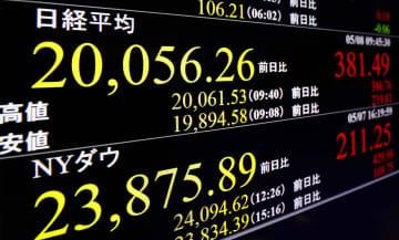 東証午前終値は2万0025円 1週間ぶり回復、米株高を好感 画像1