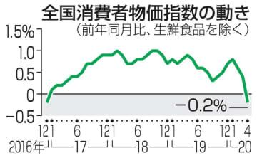 消費者物価が3年4カ月ぶり下落 4月0.2%、コロナで原油安 画像1