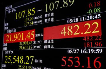 東証、午前終値は2万1849円 経済活動再開期待で429円高 画像1