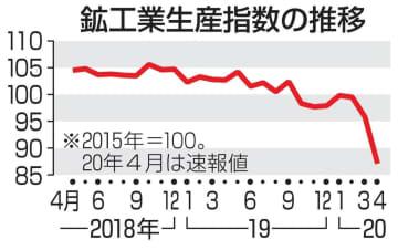 4月の鉱工業生産9.1%低下 コロナで経済活動停滞 画像1