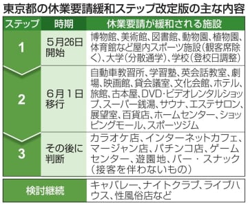 東京都、6月1日に緩和第2段階 劇場や映画館、幅広く対象 画像1