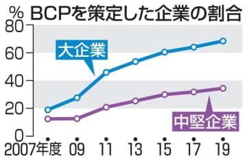 BCP策定、大企業68% 19年度、政府目標届かず 画像1