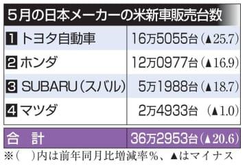 日本車の米販売、5月は2割減 4社、コロナ影響続く 画像1