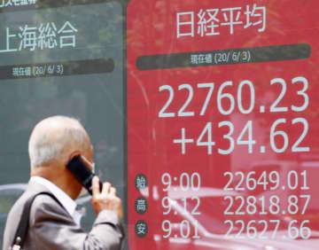 東証、午前終値2万2581円 欧米株高を好感 画像1