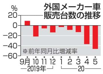 5月の輸入車販売46.4%減 2カ月連続で最大の下落幅 画像1