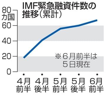 IMF、67カ国へ緊急融資 新型コロナ対策に27兆円 画像1