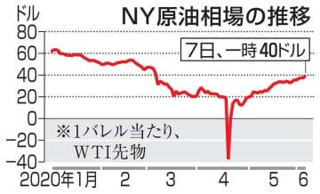NY原油、3カ月ぶり40ドル台 協調減産延長で価格下支え 画像1