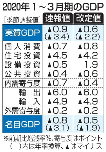 GDP、年2.2%減に改定 1~3月期、上方修正 画像1