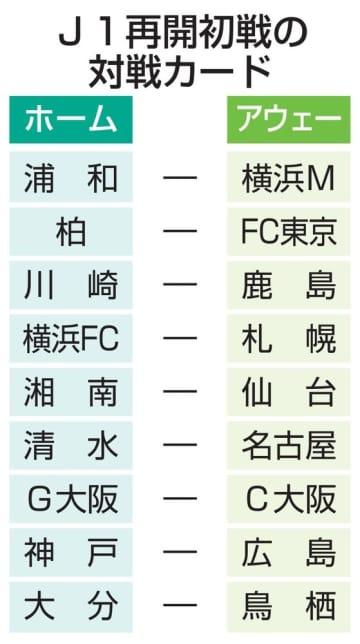 サッカーJ1、再開カード判明 初戦、昨季王者横浜Mは浦和と 画像1