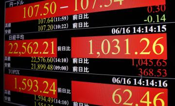 東証急反発、1051円高 日銀企業支援や米株高支え 画像1