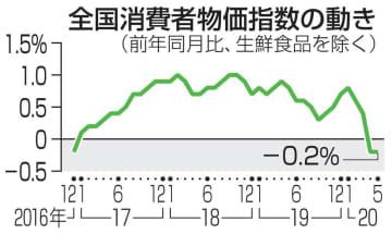 消費者物価、2カ月連続下落 5月、マイナス0.2% 画像1