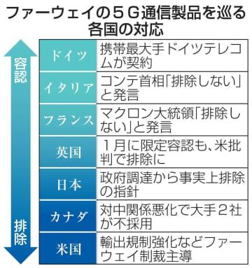 ファーウェイ日本での攻勢指示 携帯各社、独最大手の契約契機に 画像1