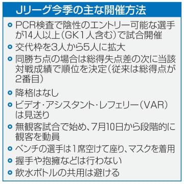 J2が27日に再開、J3も開幕 千葉・尹晶煥監督「ドキドキ」 画像1