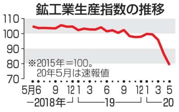 5月の鉱工業生産、8.4%低下 現行基準の最低更新、コロナ影響 画像1
