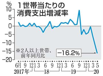 5月の消費支出16.2%減 2カ月連続落ち込み最大 画像1