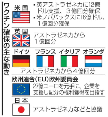 ワクチン囲い込みが過熱 実用化前から競争、日本も交渉 画像1