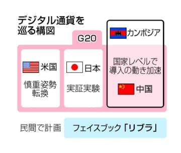 G20、デジタル通貨容認へ 規制論議を10月本格化 画像1