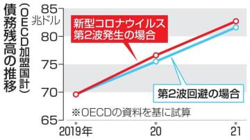 OECD公的債務1270兆円増 加盟37カ国、コロナ対策で膨張 画像1